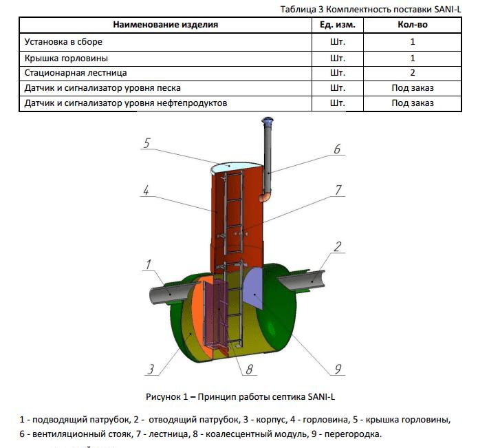Устройство ливневой канализации